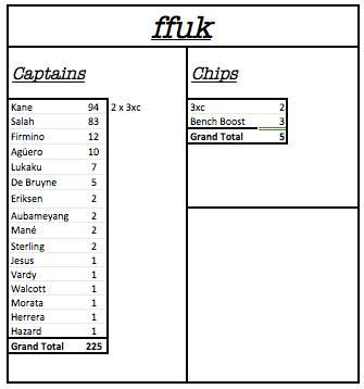 FFUK GW29 STATS