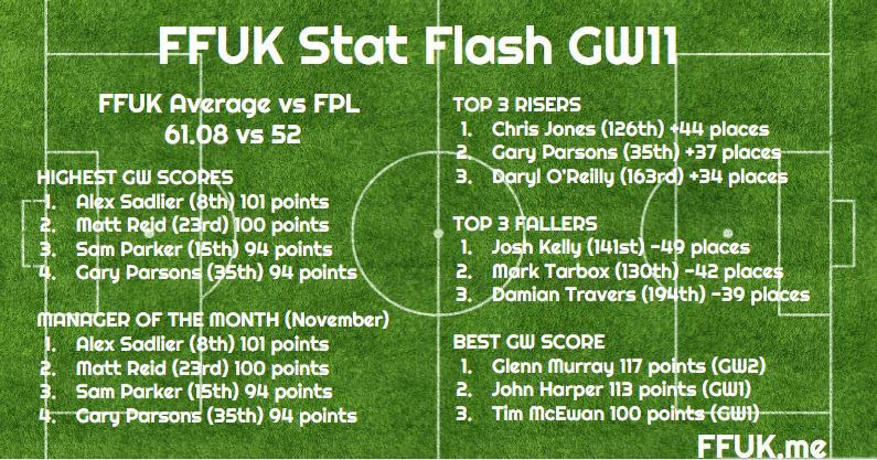 PETES STAT FLASH GW11