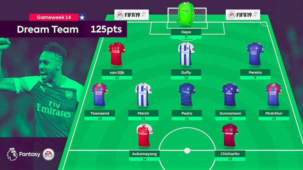 GW14 DREAM TEAM