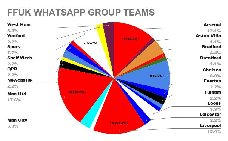 FFUK WHATSAPP GROUP TEAMS